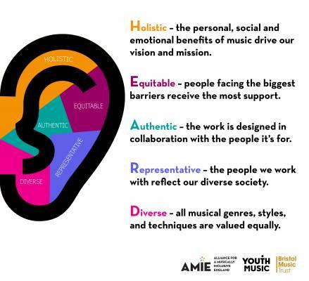 HEARD Principles